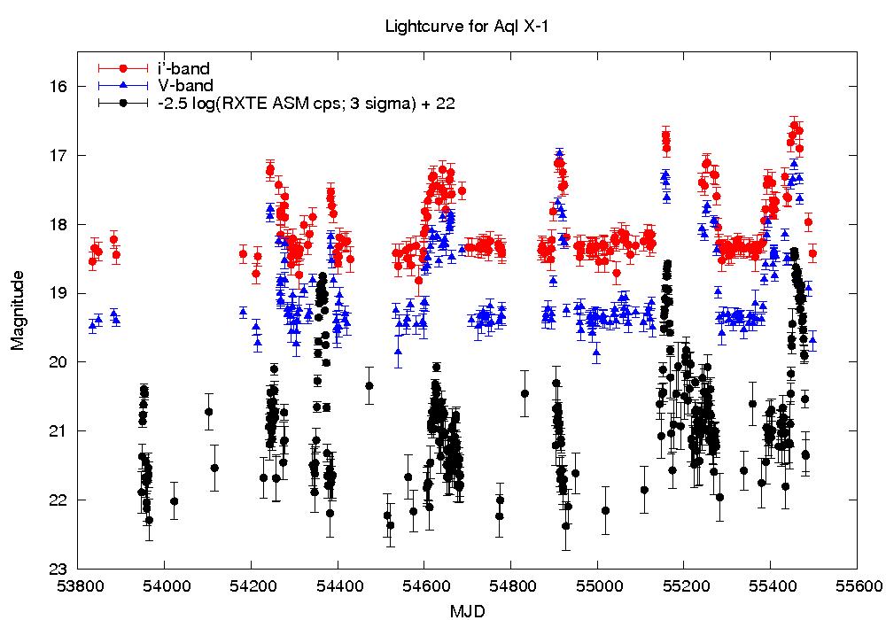 aql x-1 light curve
